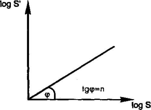 логарифмический метод анализ:
