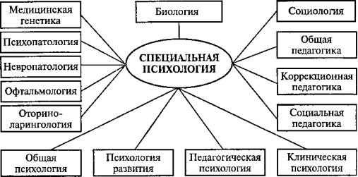 Связь психологии с другими науками схема фото 983