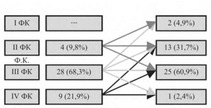 Результаты обследования больных в контрольные сроки после операции  Рис 4 7 Динамика изменения функционального класса стенокардии через 2 недели после операции ТМАР